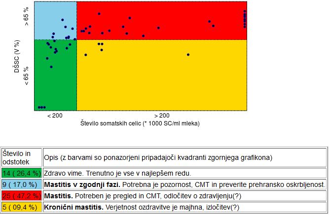 Nov prikaz diferencialnega števila somatskih celic (DŠSC)