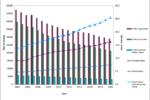 Število kmetij in število živali na kmetijo v CPZ Govedo po letih na dan 31. december